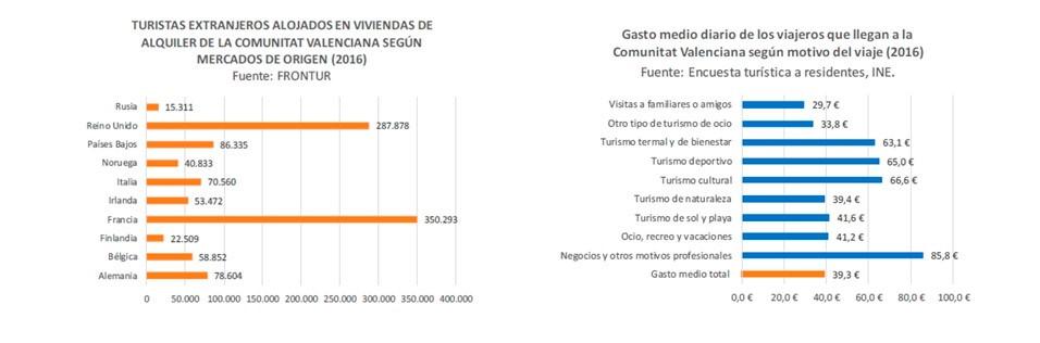 estadísticas turistas valencia