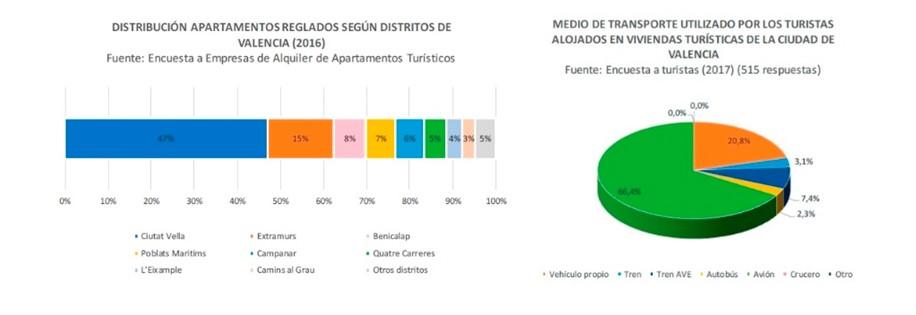 distribución vivienda turística