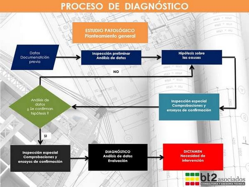 proceso de diagnostico