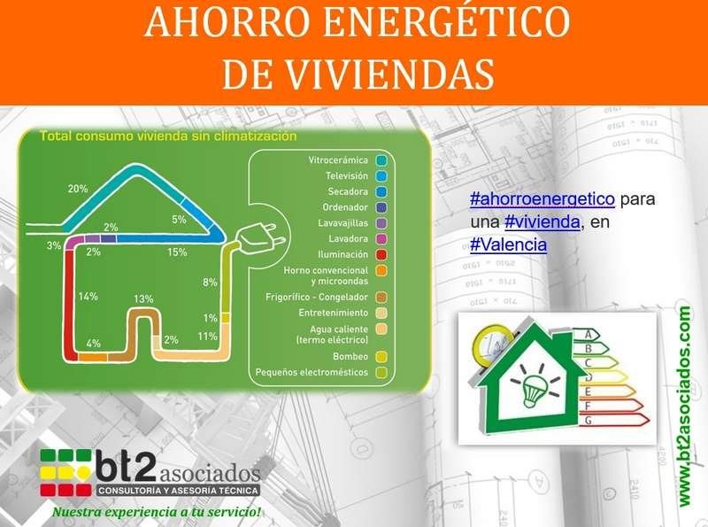 ahorro energético viviendas