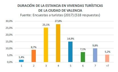 duración estancia viviendas turísticas