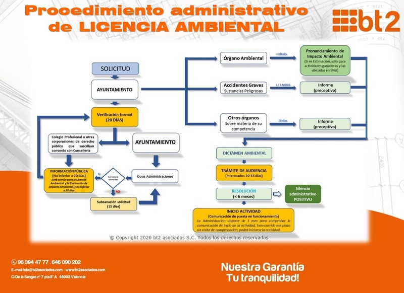 Procedimiento Administrativo Licencia Ambiental bt2asociados
