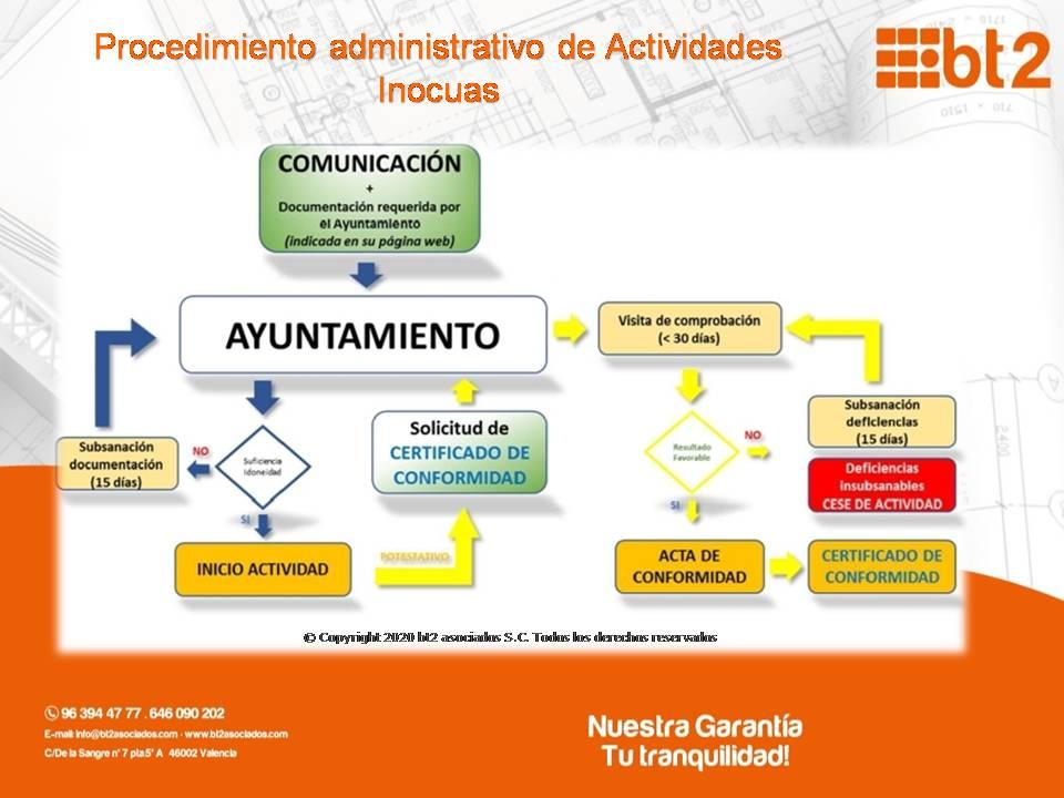 Régimen de Comunicación de Actividades Inocuas